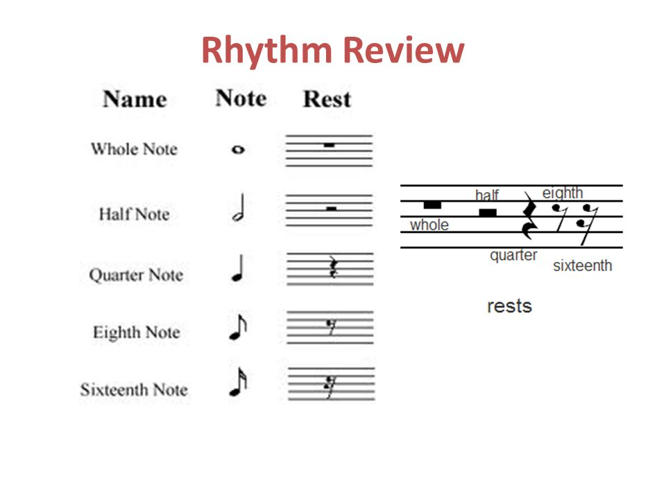 Rhythm Review
