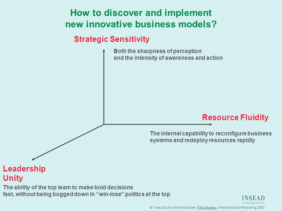 How to discover and implement new innovative business models