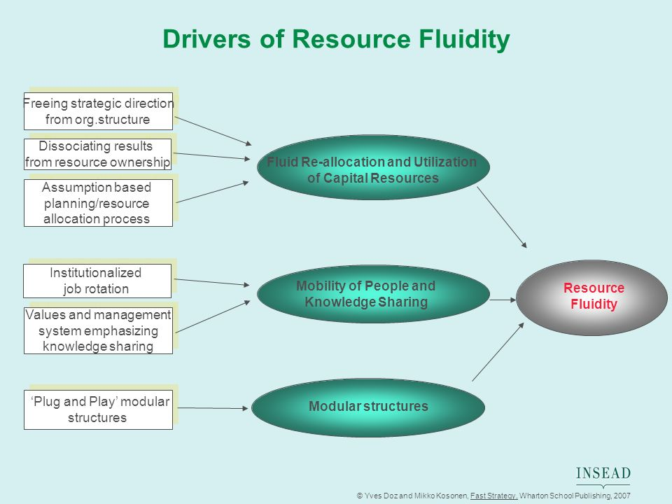 Drivers of Resource Fluidity Fluid Re-allocation and Utilization