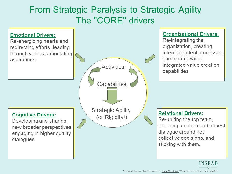 From Strategic Paralysis to Strategic Agility The CORE drivers