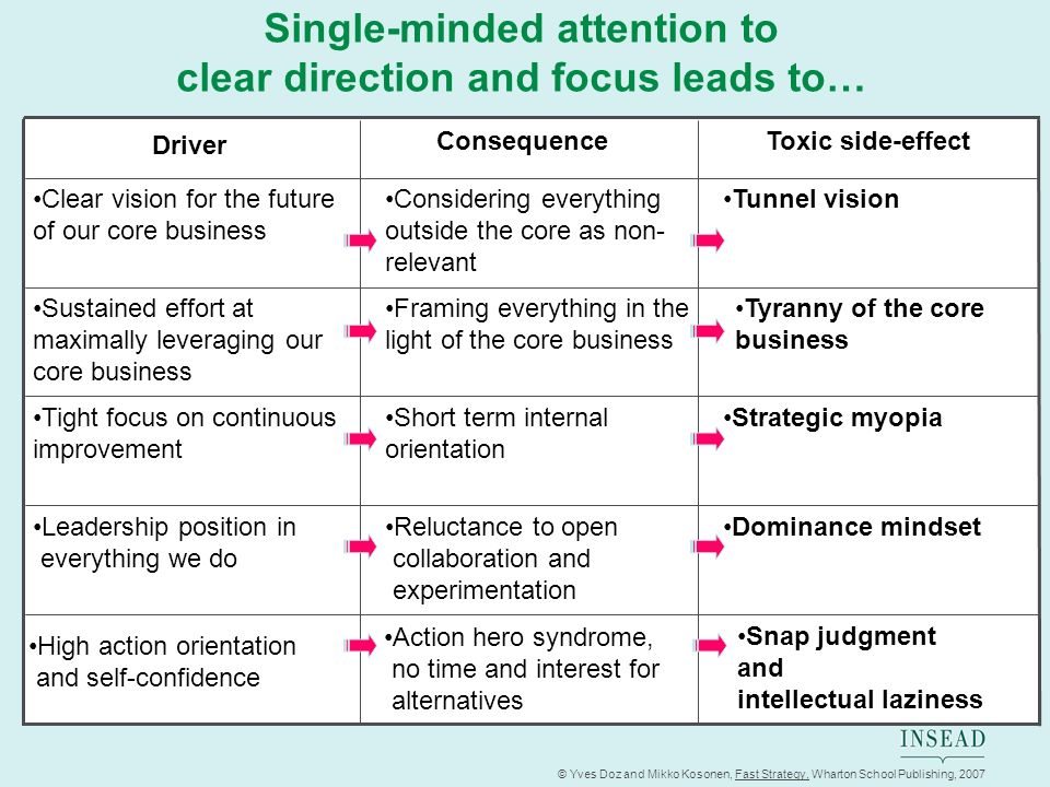 Single-minded attention to clear direction and focus leads to…