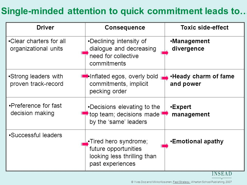 Single-minded attention to quick commitment leads to…