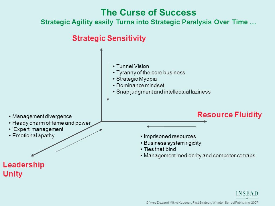 Strategic Agility easily Turns into Strategic Paralysis Over Time …