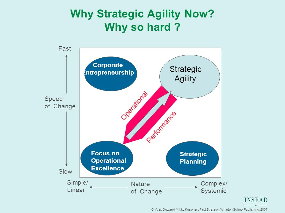 Why Strategic Agility Now Why so hard