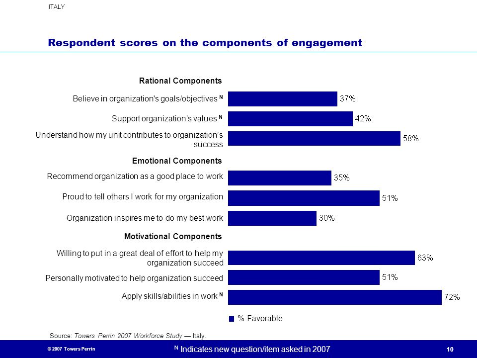 Respondent scores on the components of engagement