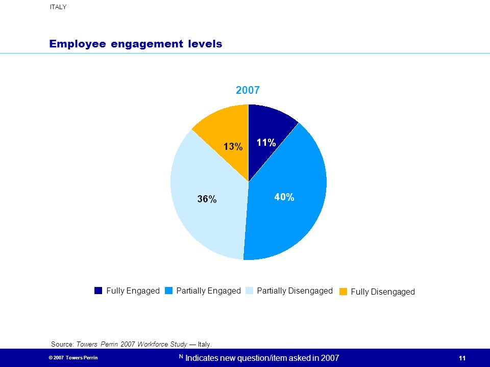 Employee engagement levels