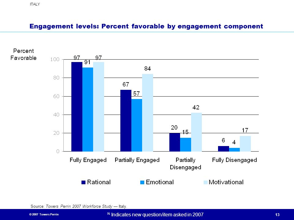 Engagement levels: Percent favorable by engagement component