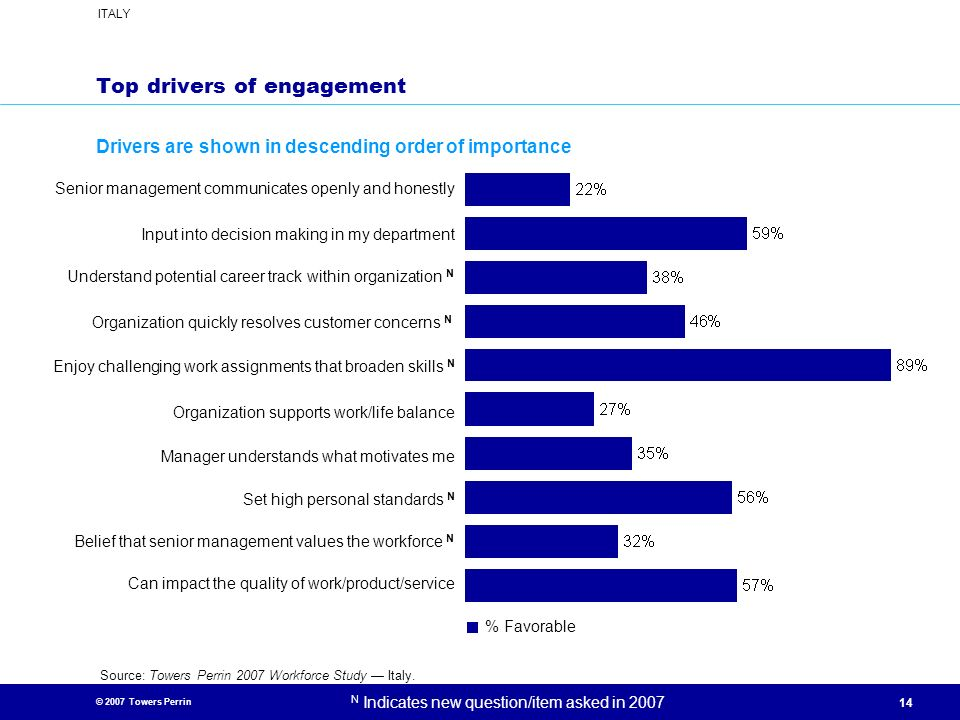 Top drivers of engagement
