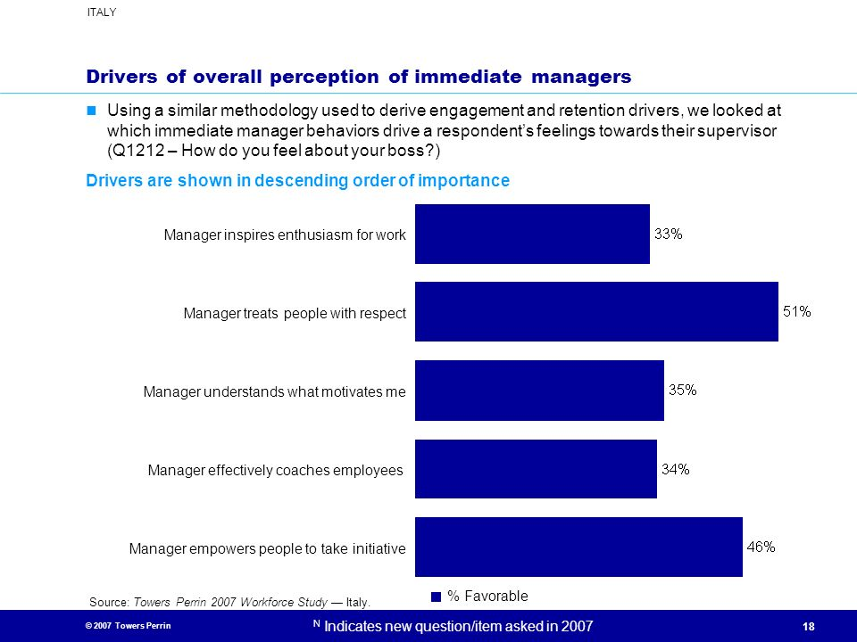 Drivers of overall perception of immediate managers