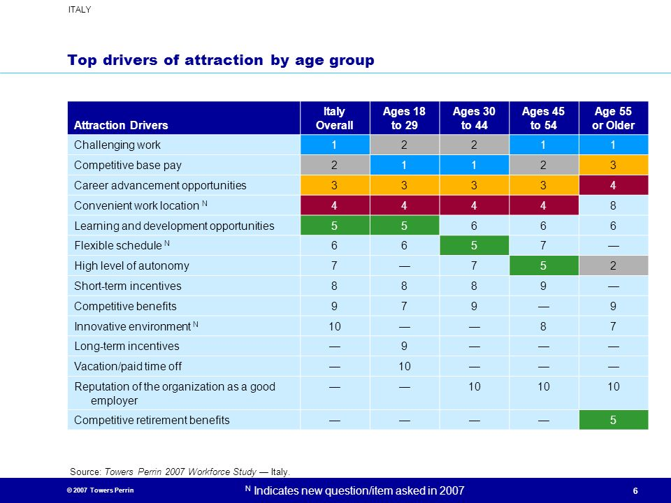Top drivers of attraction by age group