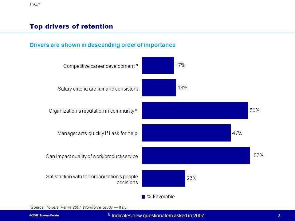 Top drivers of retention