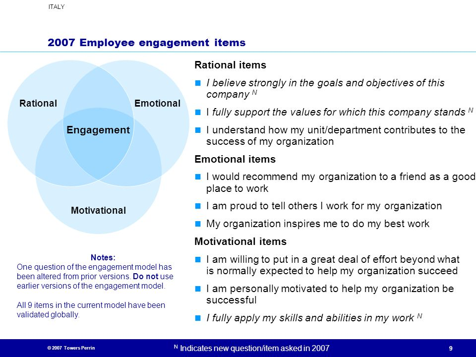 2007 Employee engagement items