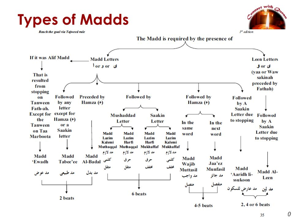 Types of Madds