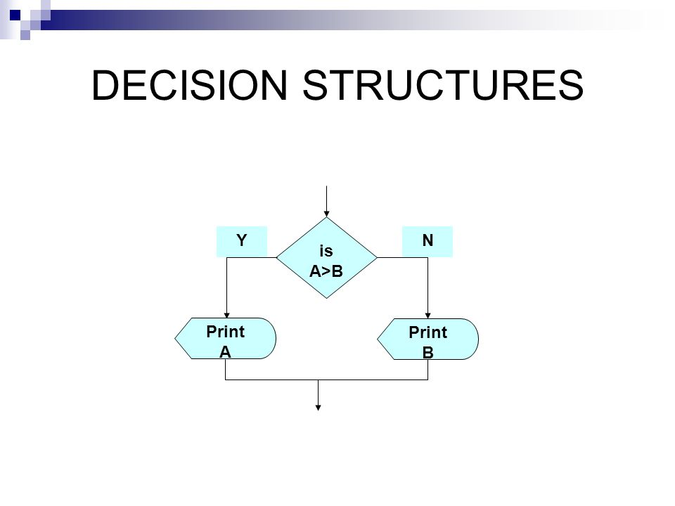 DECISION STRUCTURES is A>B Print B Print A Y N