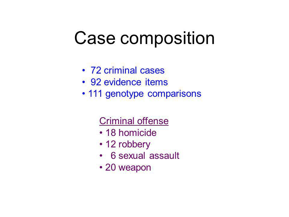 Case composition • 72 criminal cases • 92 evidence items