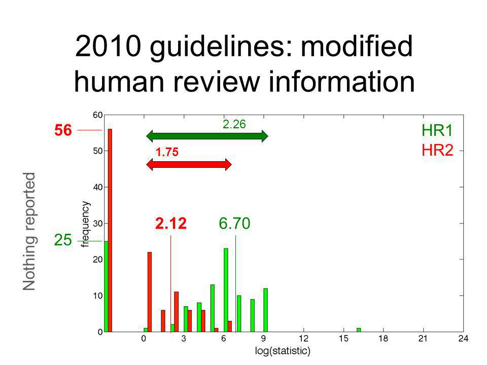 2010 guidelines: modified human review information