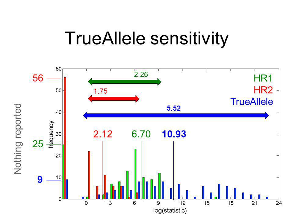 TrueAllele sensitivity