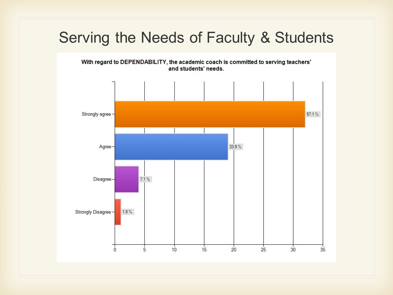 Serving the Needs of Faculty & Students