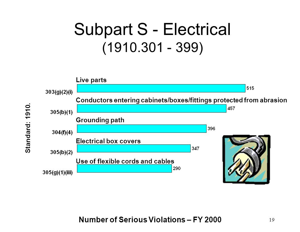 Subpart S - Electrical ( )