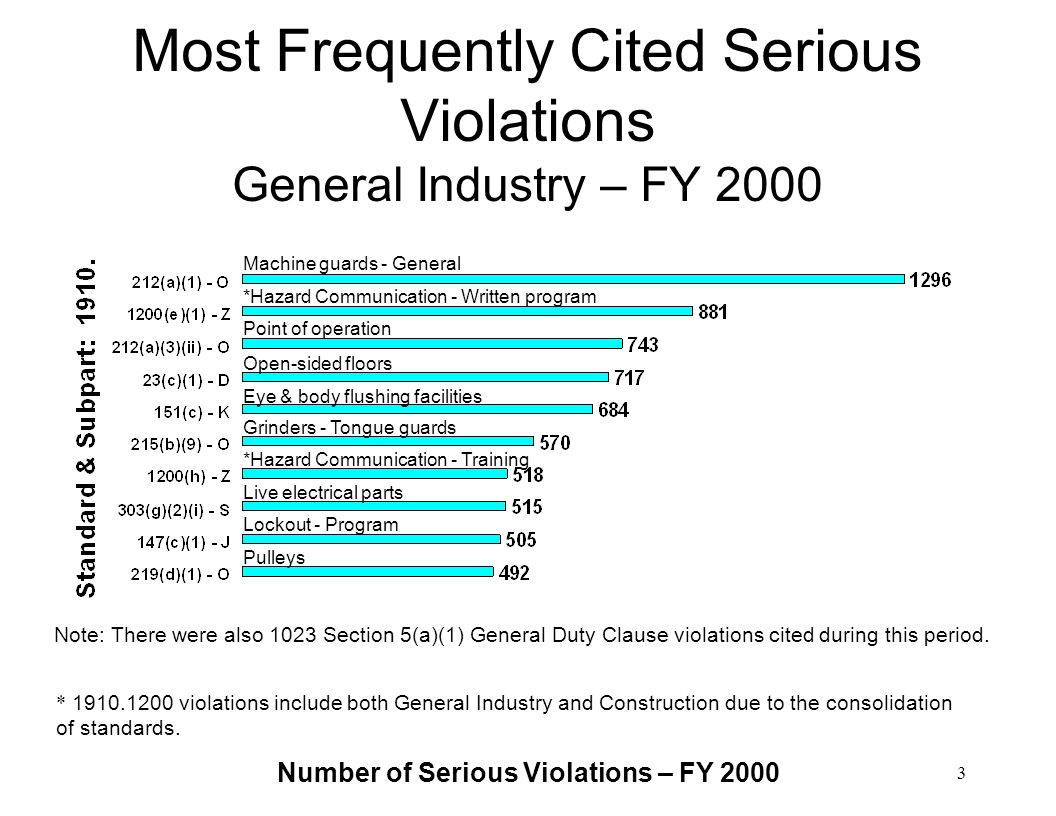 Most Frequently Cited Serious Violations General Industry – FY 2000