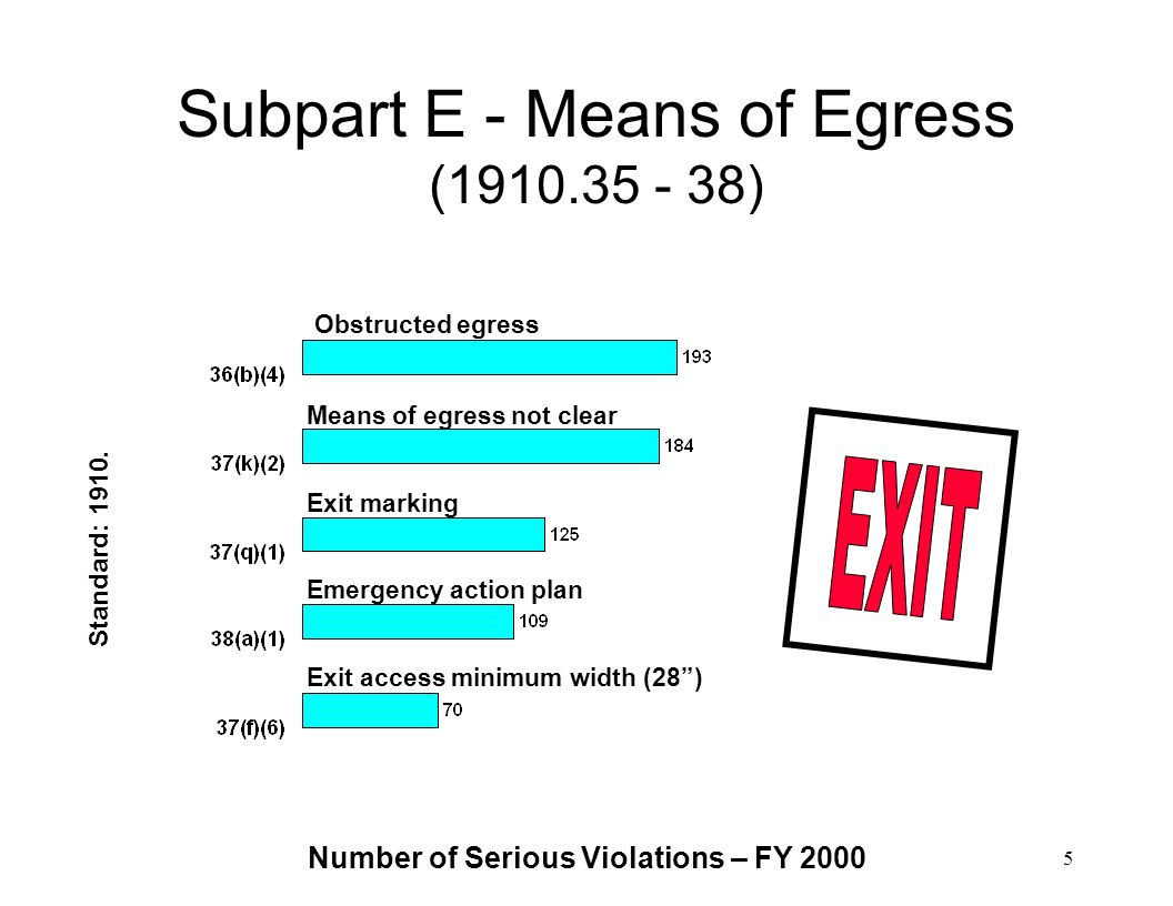 Subpart E - Means of Egress ( )