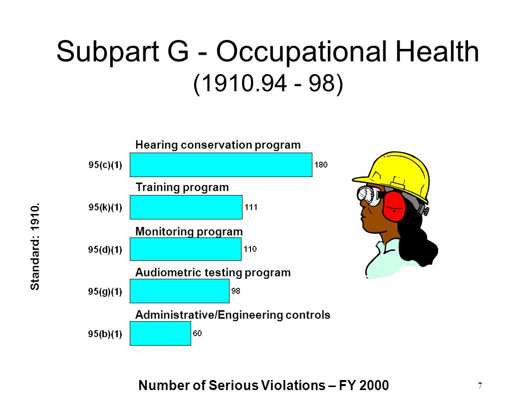 Subpart G - Occupational Health ( )