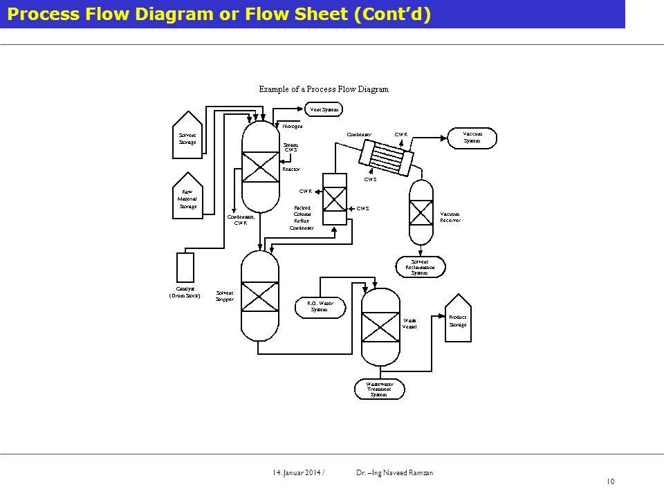 10 process flow diagram