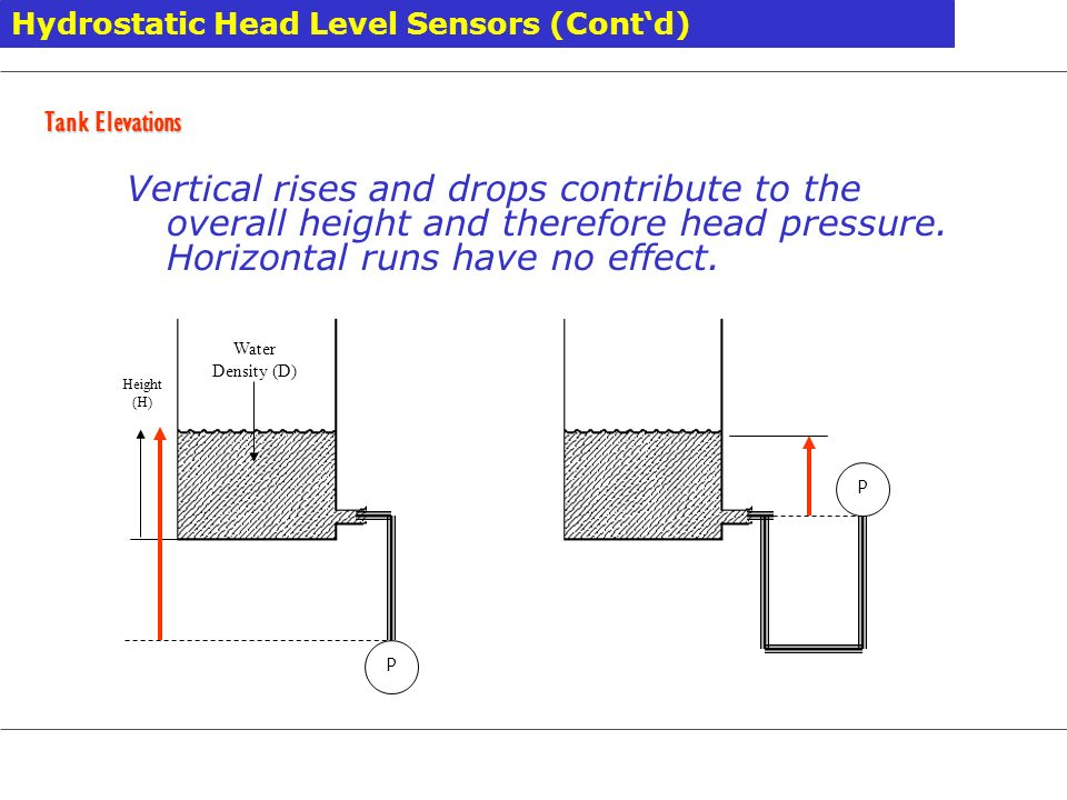 Hydrostatic Head Level Sensors (Cont'd)