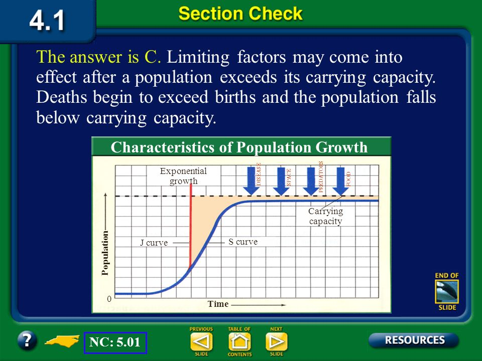 The answer is C. Limiting factors may come into effect after a population exceeds its carrying capacity. Deaths begin to exceed births and the population falls below carrying capacity.
