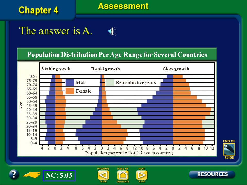 The answer is A. Population Distribution Per Age Range for Several Countries. Stable growth. Rapid growth.