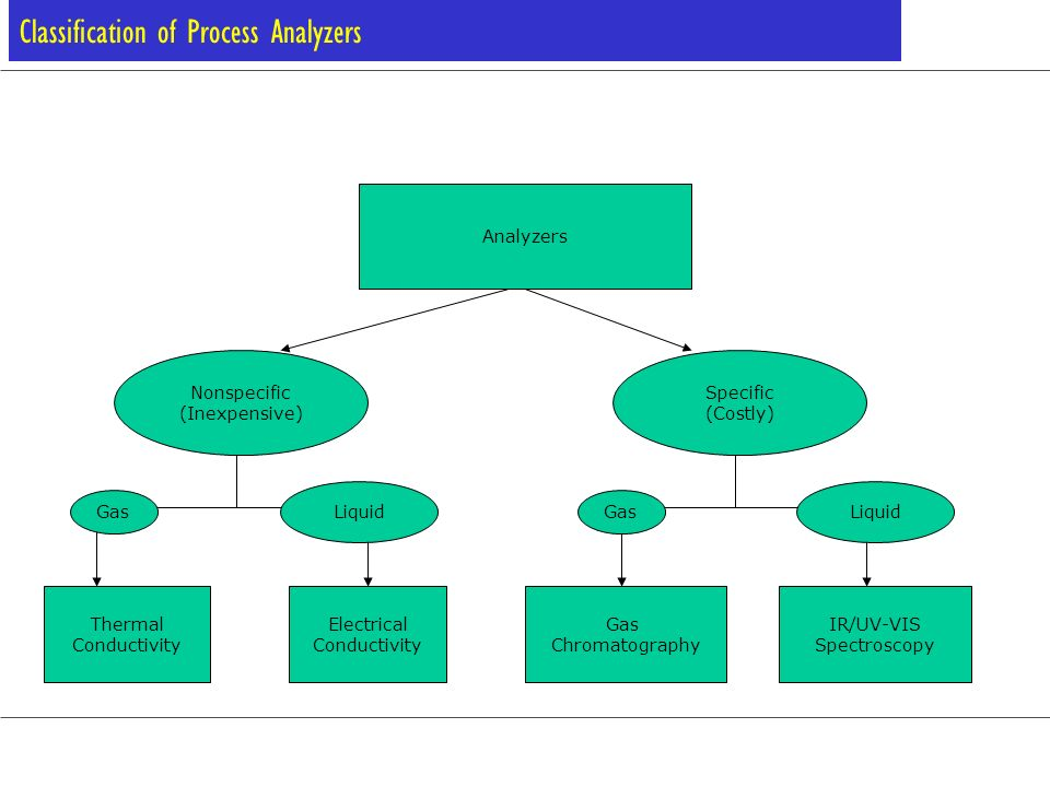 Classification of Process Analyzers