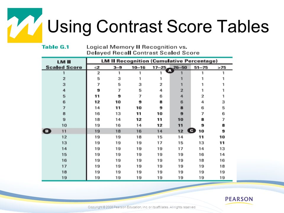 Using Contrast Score Tables