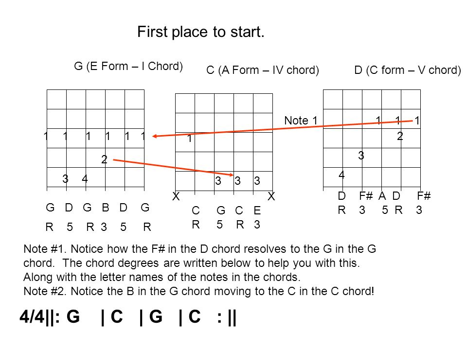 4/4||: G | C | G | C : || First place to start. G (E Form – I Chord)