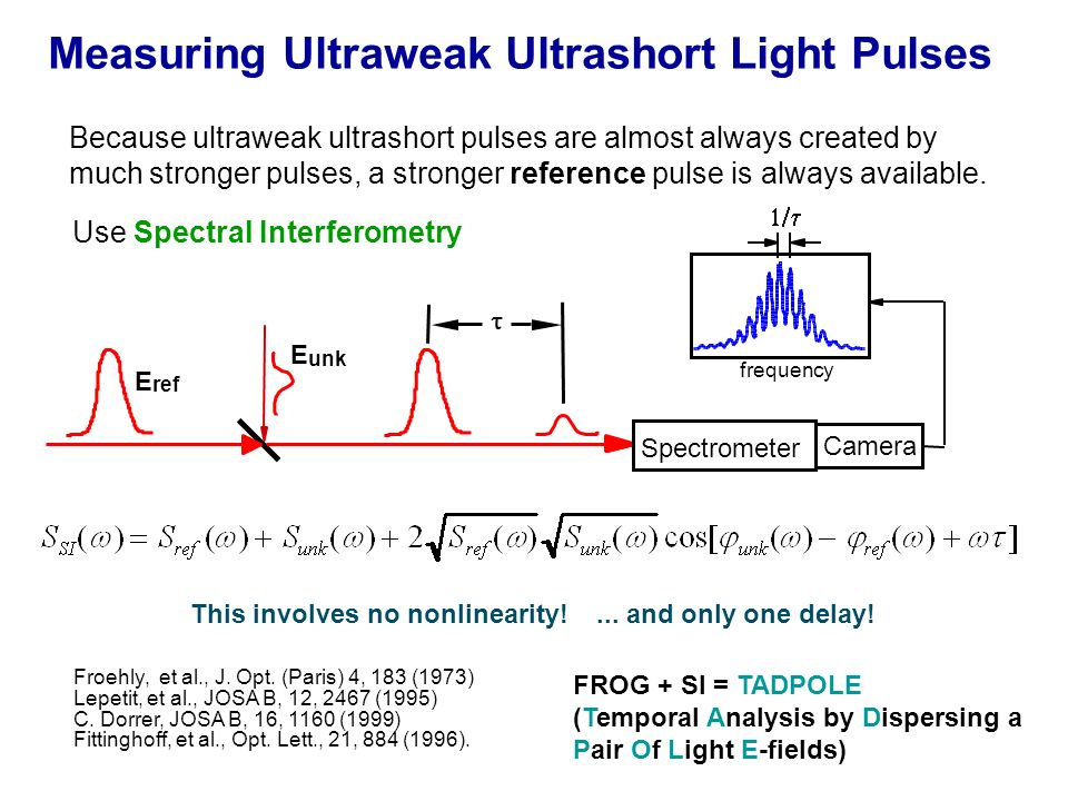 Measuring Ultraweak Ultrashort Light Pulses