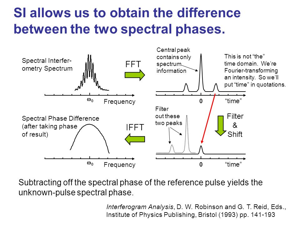 SI allows us to obtain the difference between the two spectral phases.