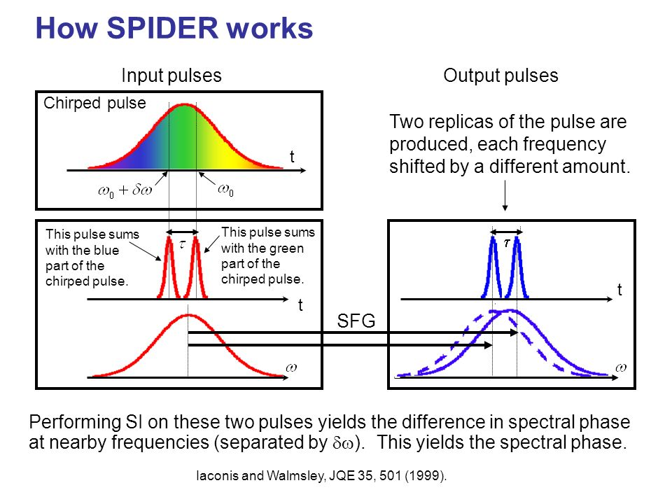 How SPIDER works Input pulses Output pulses