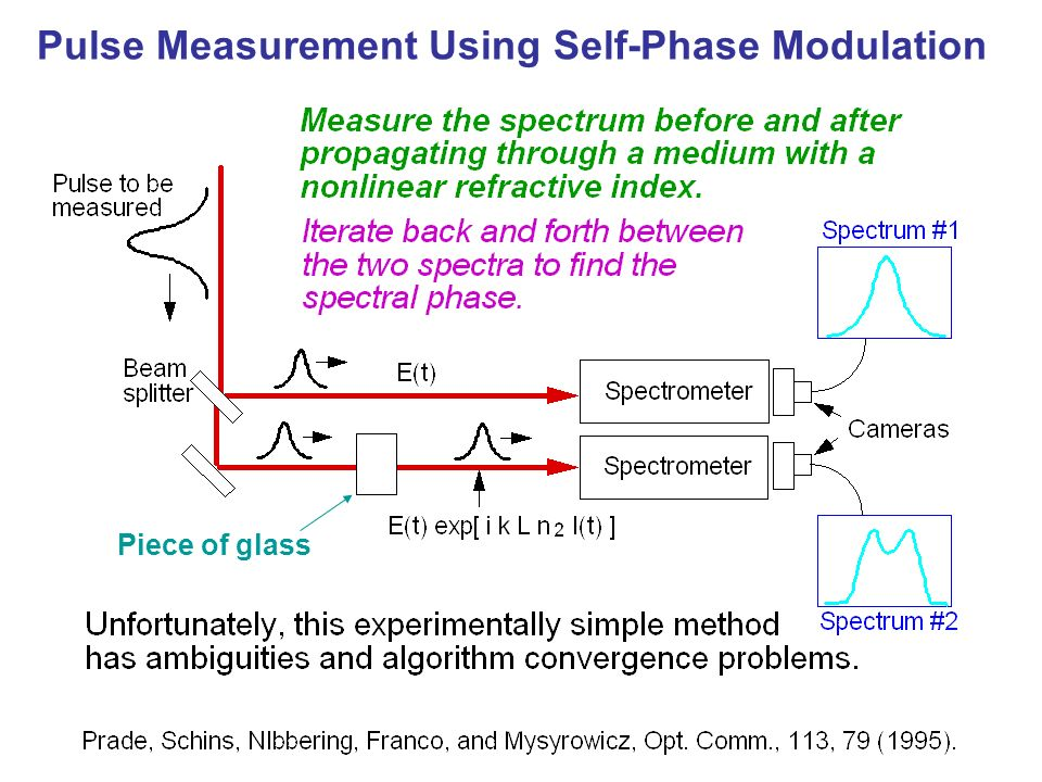 Pulse Measurement Using Self-Phase Modulation