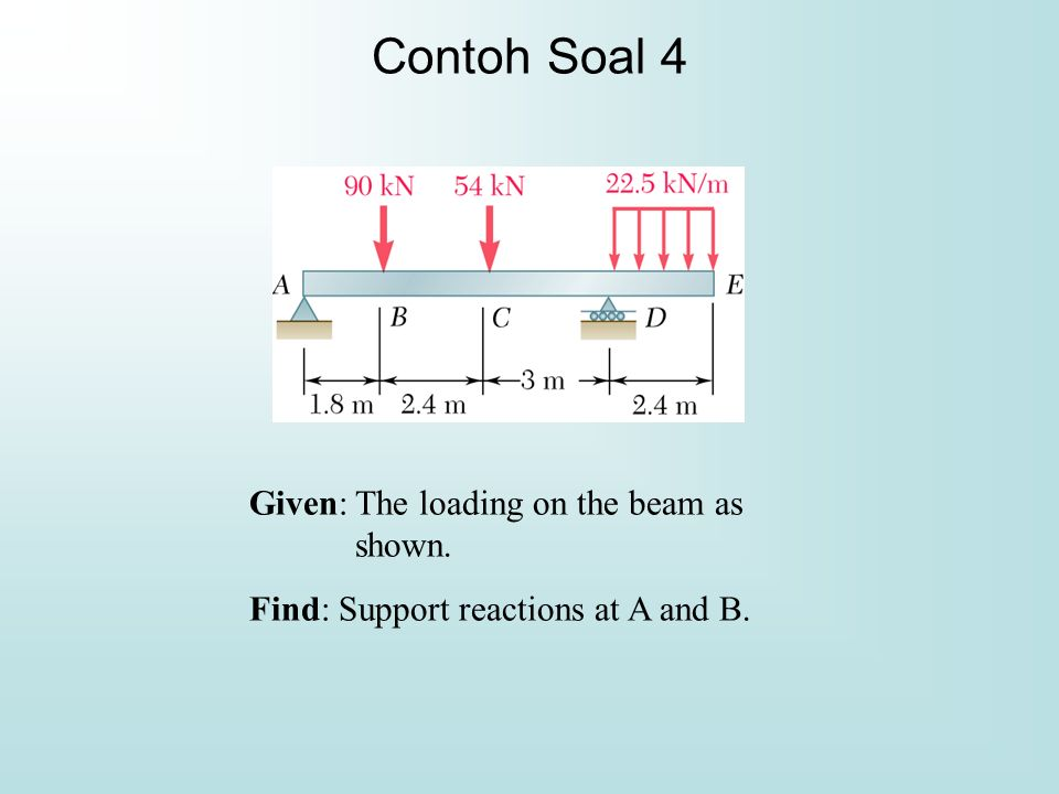 Contoh Soal 4 Given: The loading on the beam as shown.