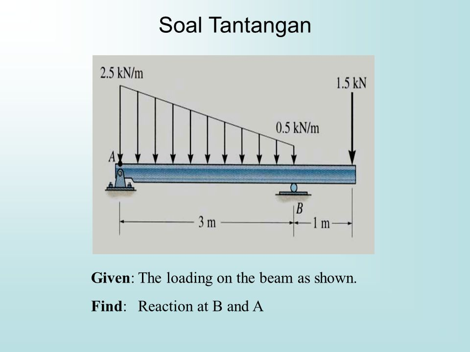 Soal Tantangan Given: The loading on the beam as shown.