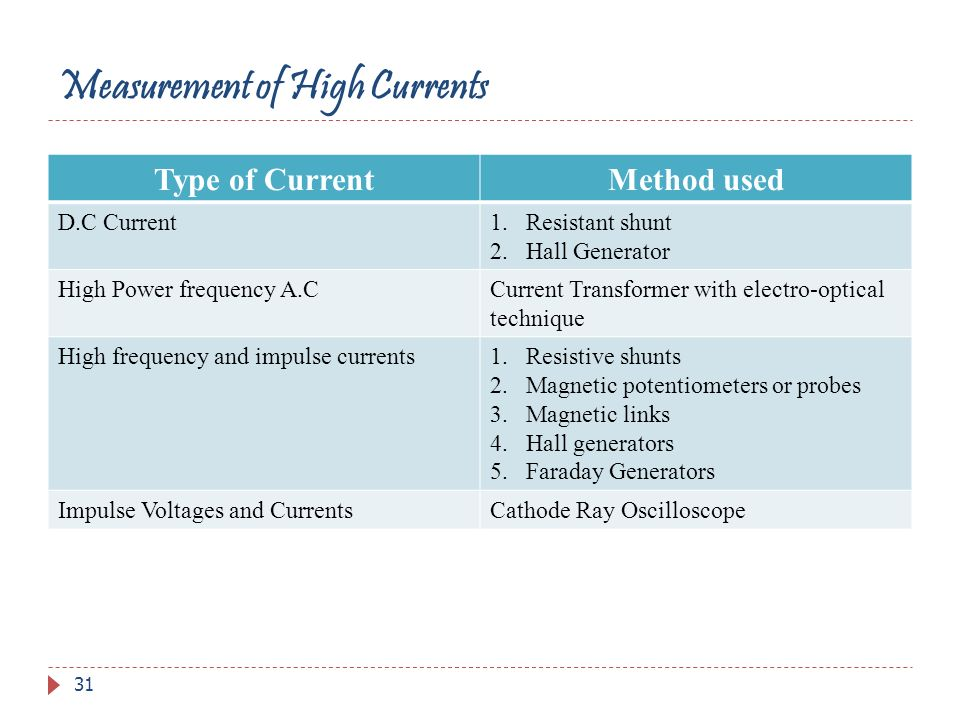 Measurement of High Currents