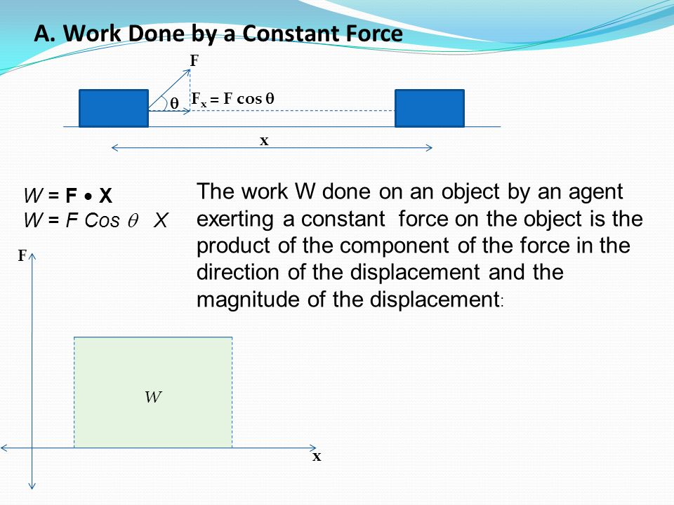 A. Work Done by a Constant Force