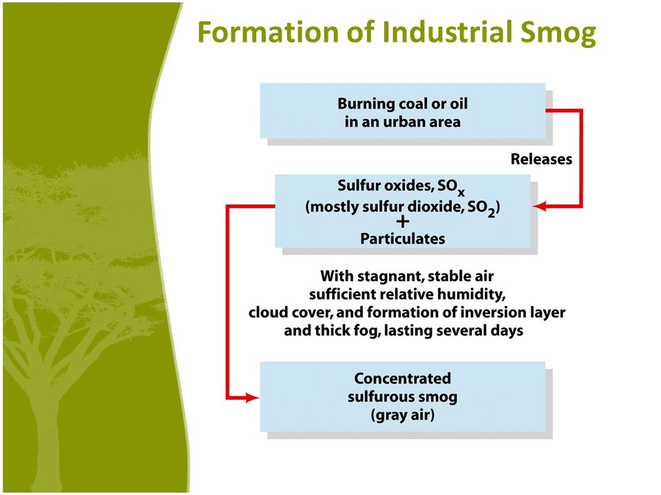 Formation of Industrial Smog