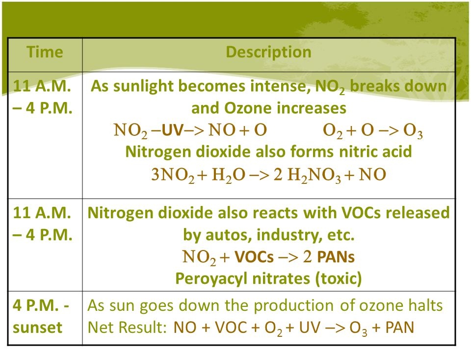 As sunlight becomes intense, NO2 breaks down and Ozone increases