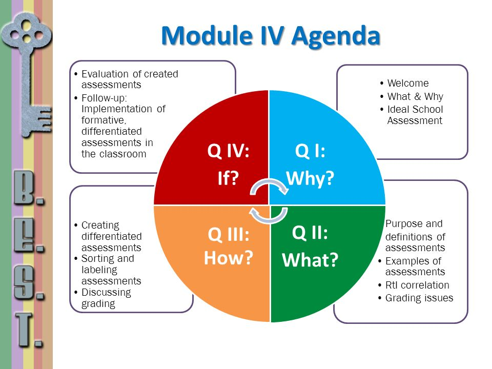 Module IV Agenda Evaluation of created assessments