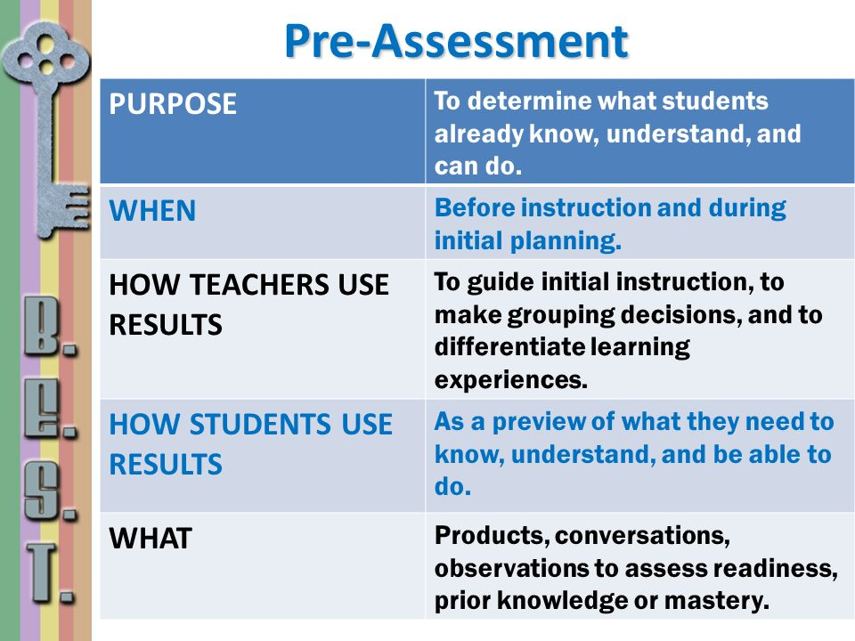 Pre-Assessment PURPOSE WHEN HOW TEACHERS USE RESULTS