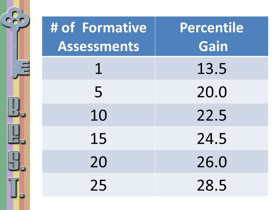 # of Formative Assessments