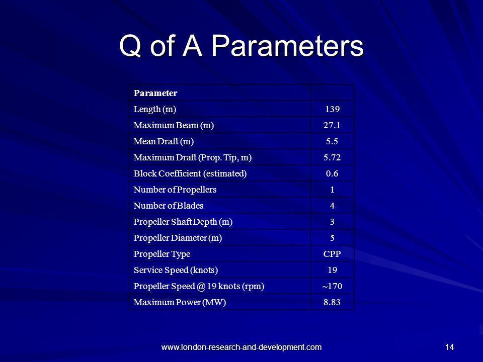 Q of A Parameters Parameter Length (m) 139 Maximum Beam (m) 27.1