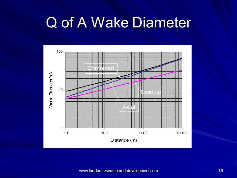 Q of A Wake Diameter Combined Swirling Axial