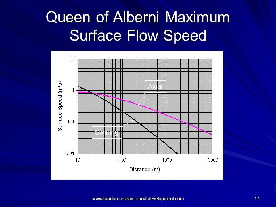 Queen of Alberni Maximum Surface Flow Speed