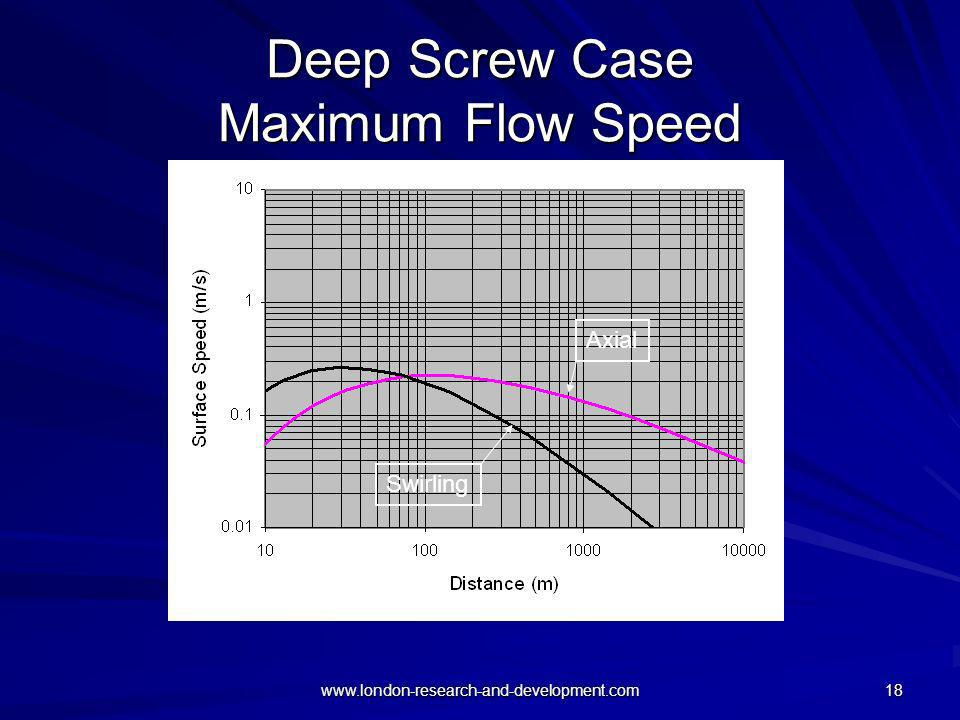 Deep Screw Case Maximum Flow Speed